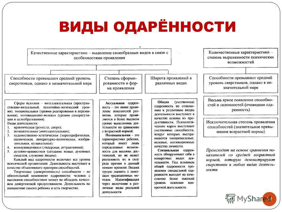 ВИДЫ ОДАРЁННОСТИ 17