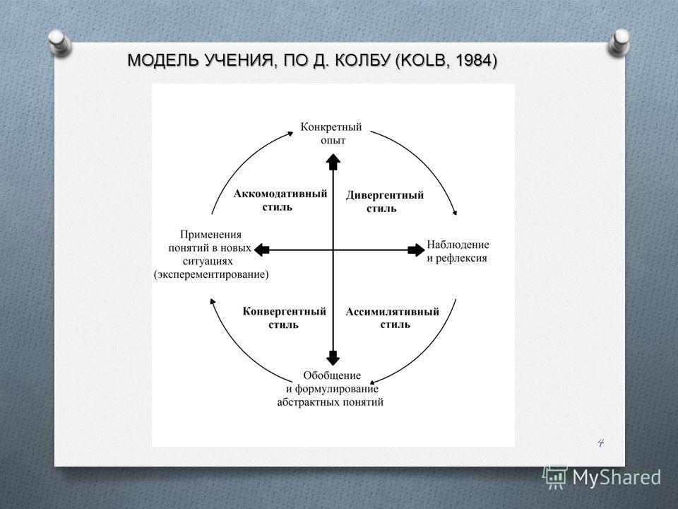 4 МОДЕЛЬ УЧЕНИЯ, ПО Д. КОЛБУ (KOLB, 1984)