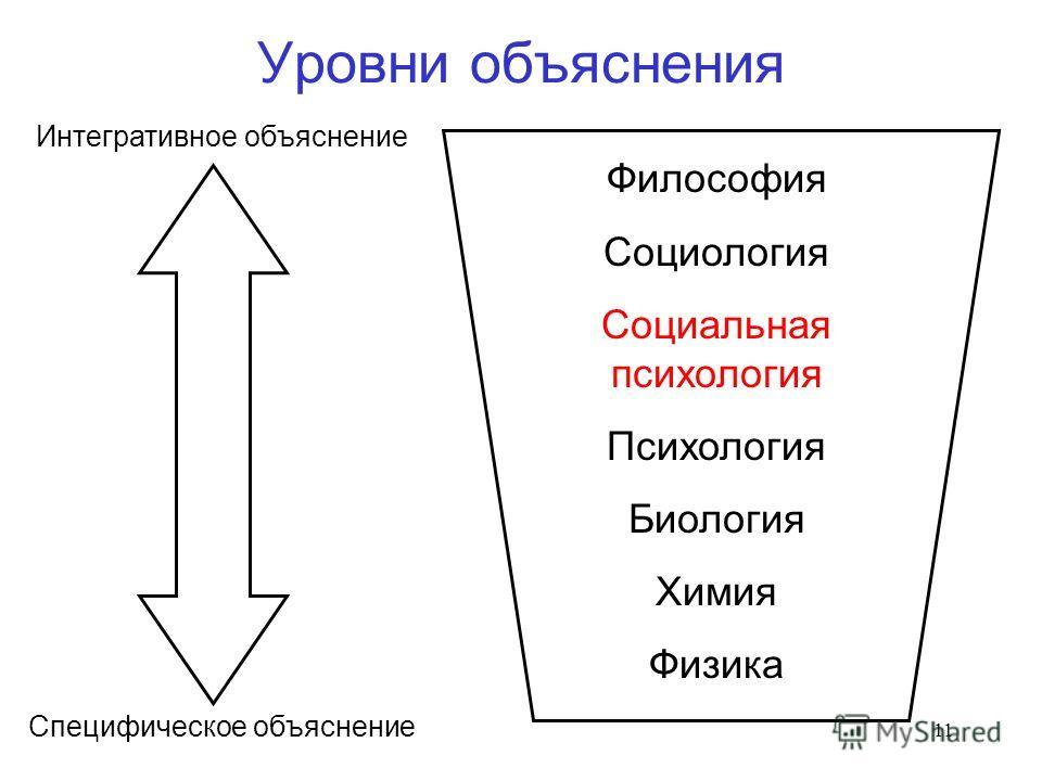 11 Уровни объяснения Интегративное объяснение Специфическое объяснение Философия Социология Социальная психология Психология Биология Химия Физика