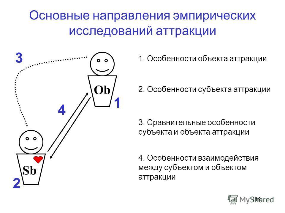 119 Основные направления эмпирических исследований аттракции Sb Ob 1 2 3 4 1. Особенности объекта аттракции 2. Особенности субъекта аттракции 3. Сравнительные особенности субъекта и объекта аттракции 4. Особенности взаимодействия между субъектом и об