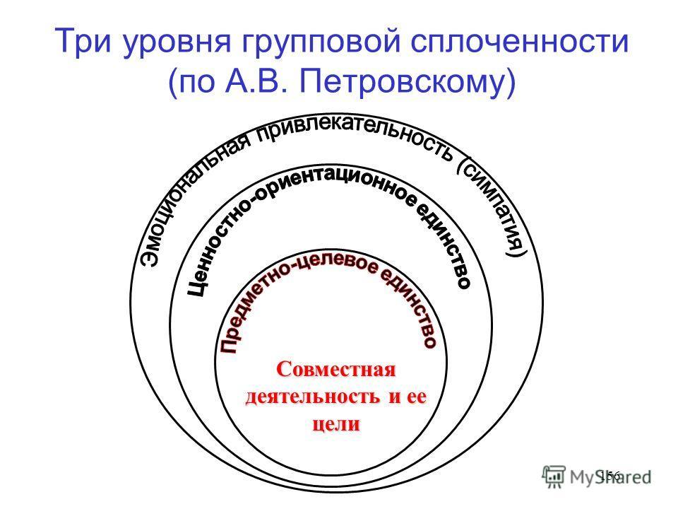 156 Три уровня групповой сплоченности (по А.В. Петровскому) Совместная деятельность и ее цели