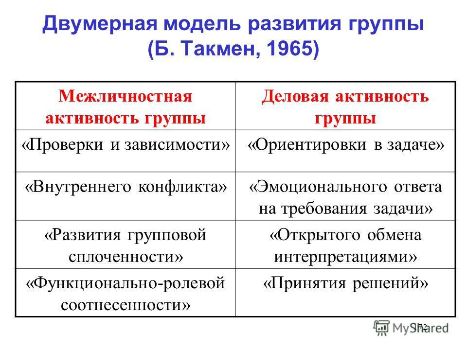 172 Двумерная модель развития группы (Б. Такмен, 1965) Межличностная активность группы Деловая активность группы «Проверки и зависимости»«Ориентировки в задаче» «Внутреннего конфликта»«Эмоционального ответа на требования задачи» «Развития групповой с