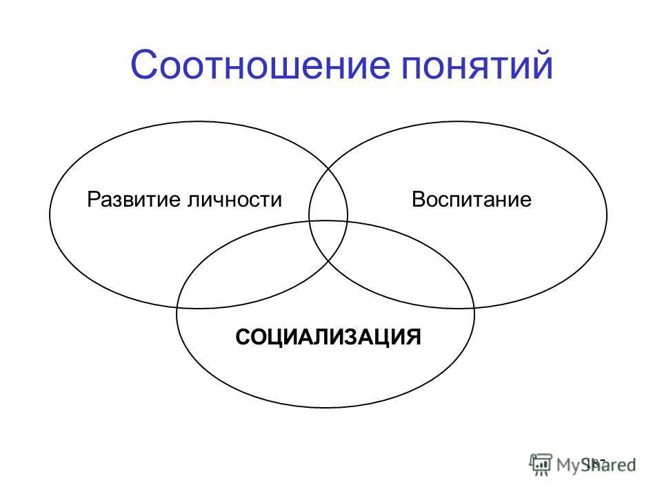 187 Соотношение понятий Развитие личности Воспитание СОЦИАЛИЗАЦИЯ