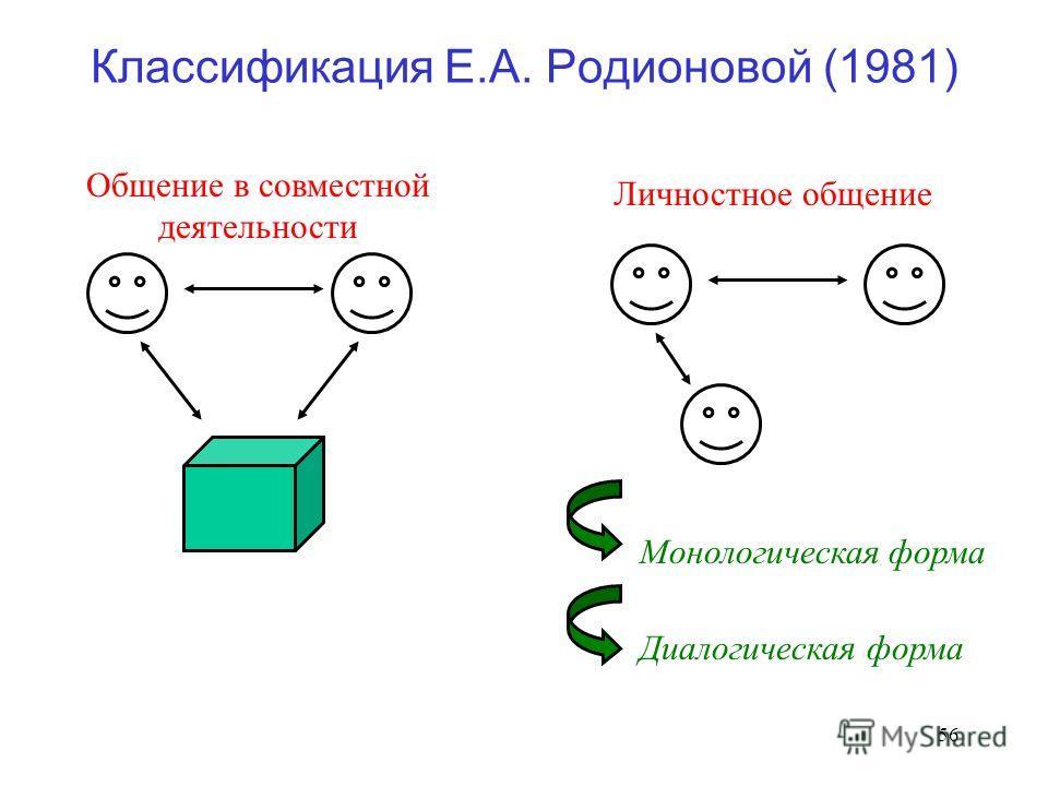 56 Классификация Е.А. Родионовой (1981) Общение в совместной деятельности Личностное общение Монологическая форма Диалогическая форма