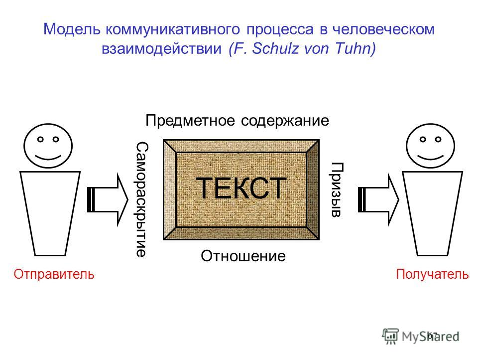 67 Модель коммуникативного процесса в человеческом взаимодействии (F. Schulz von Tuhn) ТЕКСТ Предметное содержание Отношение Самораскрытие Призыв Отправитель Получатель
