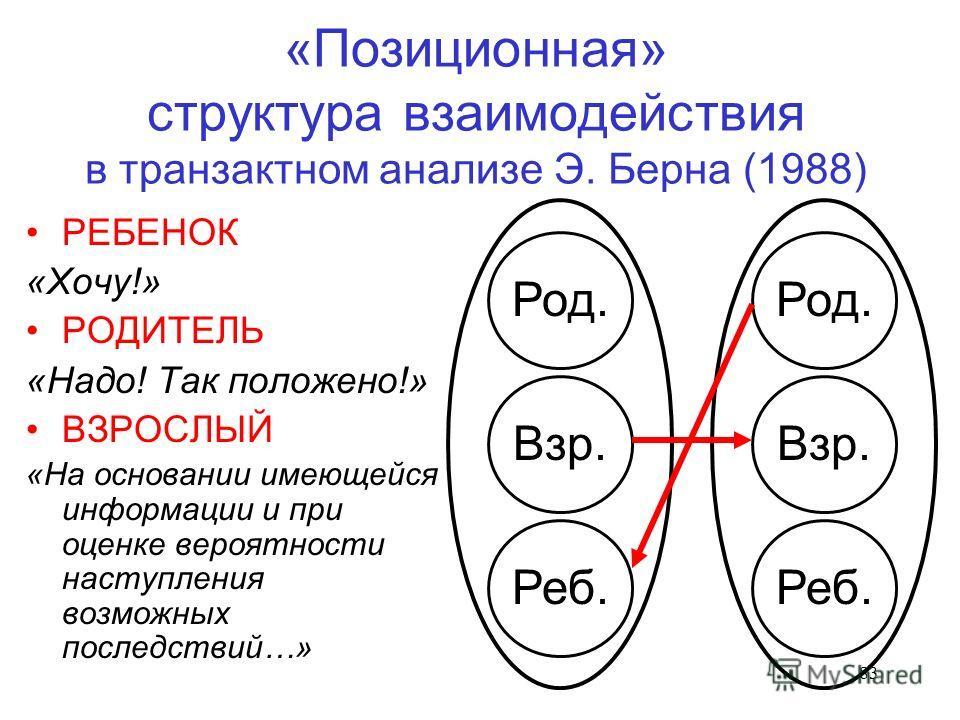 83 «Позиционная» структура взаимодействия в транзактном анализе Э. Берна (1988) РЕБЕНОК «Хочу!» РОДИТЕЛЬ «Надо! Так положено!» ВЗРОСЛЫЙ «На основании имеющейся информации и при оценке вероятности наступления возможных последствий…» Реб.Род.Взр. Реб.