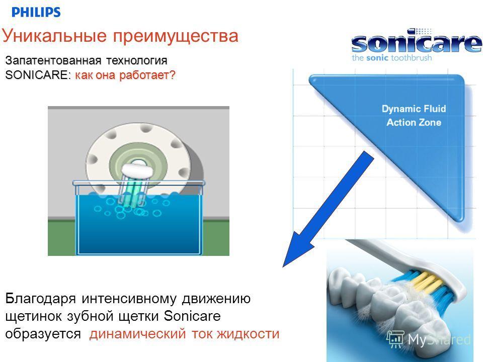 Благодаря интенсивному движению щетинок зубной щетки Sonicare образуется динамический ток жидкости Запатентованная технология SONICARE: как она работает? Уникальные преимущества
