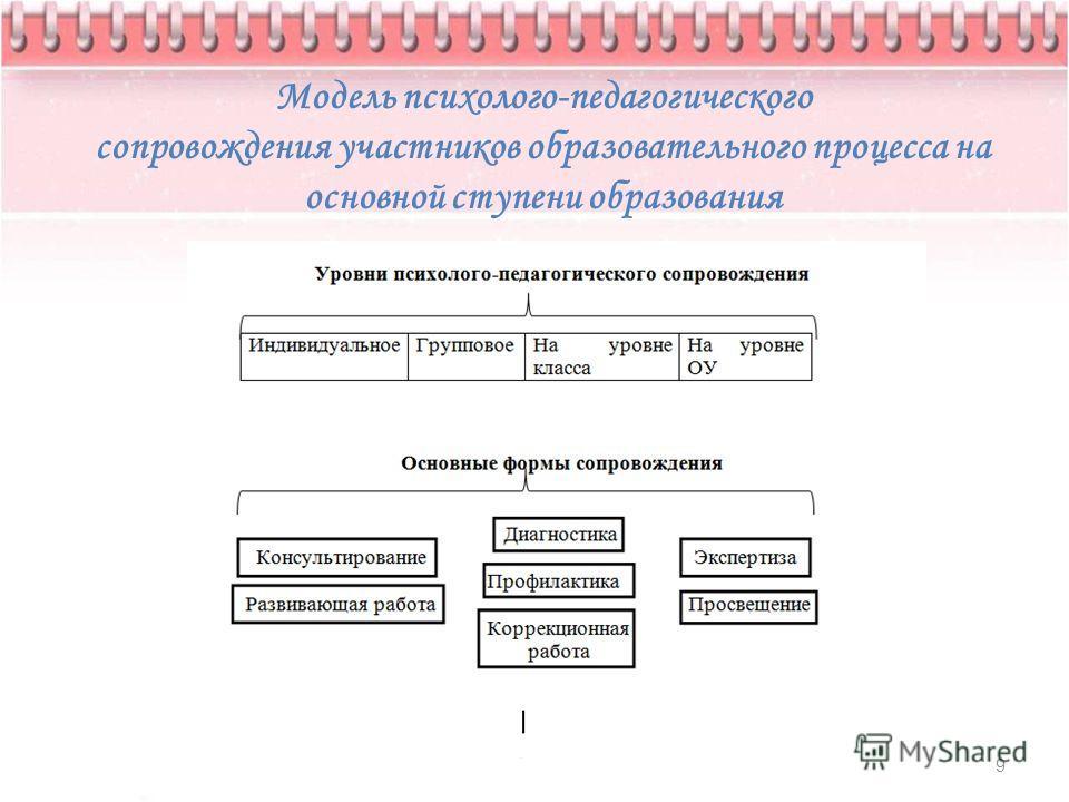 Модель психолого-педагогического сопровождения участников образовательного процесса на основной ступени образования 9