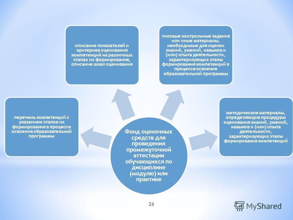 24 Фонд оценочных средств для проведения промежуточной аттестации обучающихся по дисциплине (модулю) или практике перечень компетенций с указанием этапов их формирования в процессе освоения образовательной программы описание показателей и критериев о