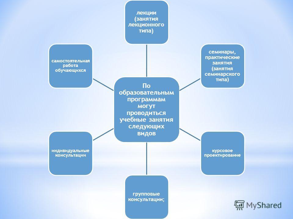30 По образовательным программам могут проводиться учебные занятия следующих видов лекции (занятия лекционного типа) семинары, практические занятия (занятия семинарского типа) курсовое проектирование групповые консультации; индивидуальные консультаци