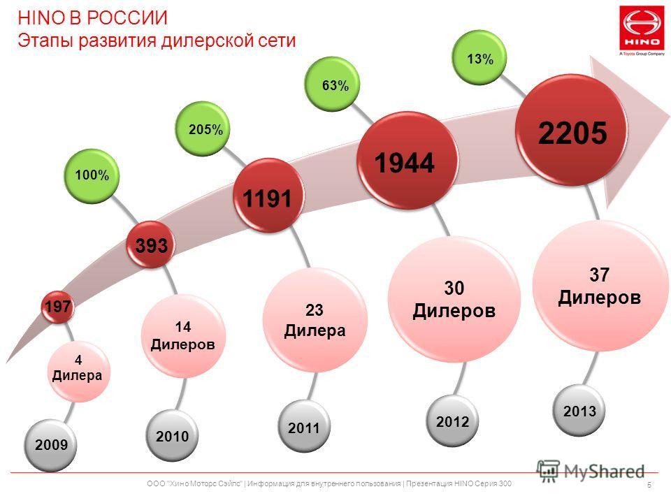 HINO В РОССИИ Этапы развития дилерской сети ООО