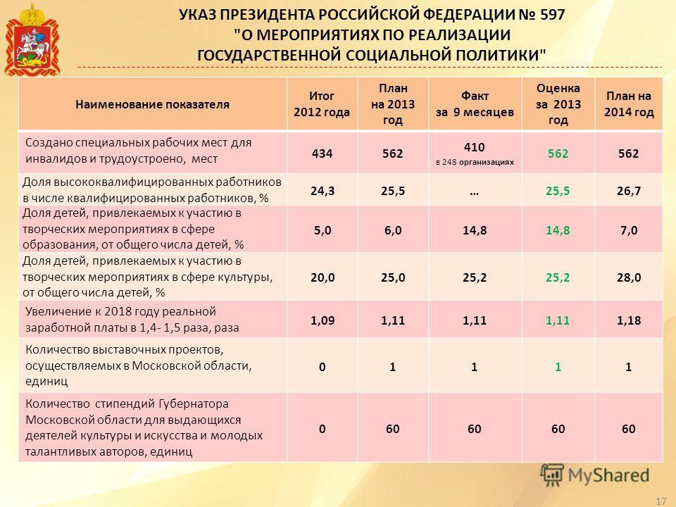 Наименование показателя Итог 2012 года План на 2013 год Факт за 9 месяцев Оценка за 2013 год План на 2014 год Создано специальных рабочих мест для инвалидов и трудоустроено, мест 434562 410 в 248 организациях 562 Доля высококвалифицированных работник