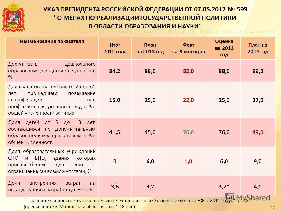 УКАЗ ПРЕЗИДЕНТА РОССИЙСКОЙ ФЕДЕРАЦИИ ОТ 07.05.2012 599