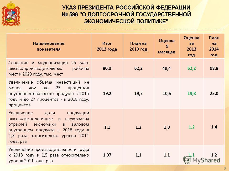 УКАЗ ПРЕЗИДЕНТА РОССИЙСКОЙ ФЕДЕРАЦИИ 596