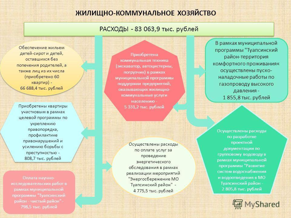 ЖИЛИЩНО-КОММУНАЛЬНОЕ ХОЗЯЙСТВО РАСХОДЫ - 83 063,9 тыс. рублей В рамках муниципальной программы