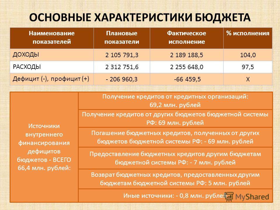 ОСНОВНЫЕ ХАРАКТЕРИСТИКИ БЮДЖЕТА Наименование показателей Плановые показатели Фактическое исполнение % исполнения ДОХОДЫ 2 105 791,32 189 188,5104,0 РАСХОДЫ 2 312 751,62 255 648,097,5 Дефицит (-), профицит (+) - 206 960,3 -66 459,5Х Источники внутренн