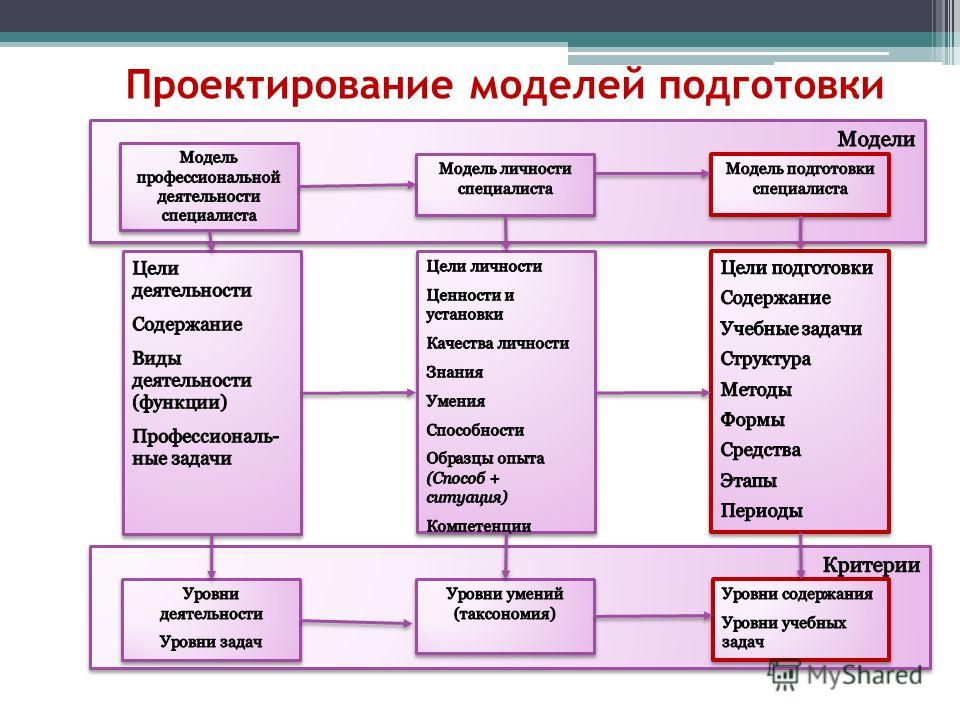 Проектирование моделей подготовки