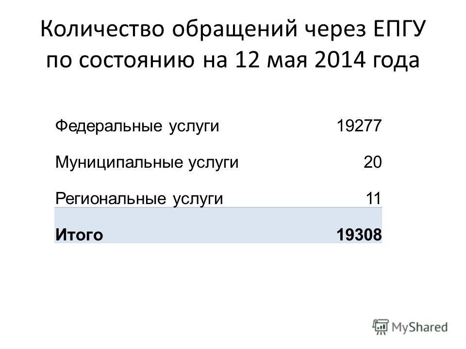 Количество обращений через ЕПГУ по состоянию на 12 мая 2014 года Федеральные услуги 19277 Муниципальные услуги 20 Региональные услуги 11 Итого 19308