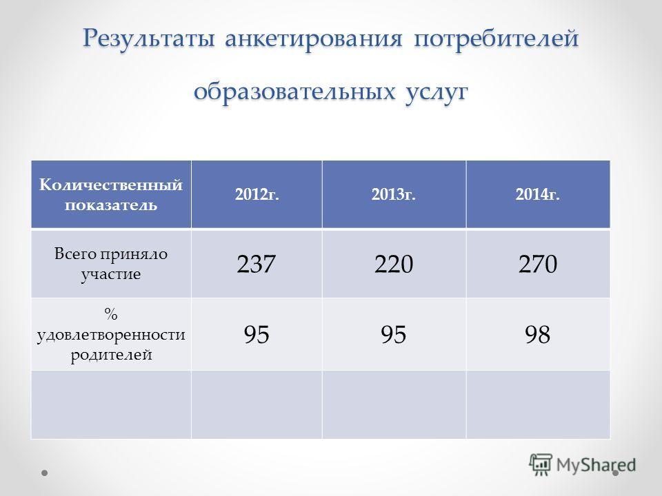 Результаты анкетирования потребителей образовательных услуг Количественный показатель 2012 г.2013 г.2014 г. Всего приняло участие 237220270 % удовлетворенности родителей 95 98