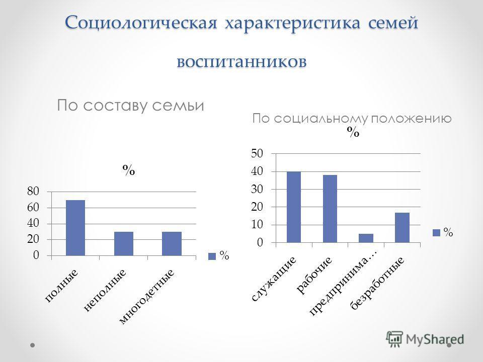Социологическая характеристика семей воспитанников По составу семьи По социальному положению