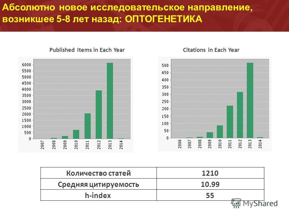 Абсолютно новое исследовательское направление, возникшее 5-8 лет назад: ОПТОГЕНЕТИКА Количество статей 1210 Средняя цитируемость 10.99 h-index 55 Published Items in Each YearCitations in Each Year