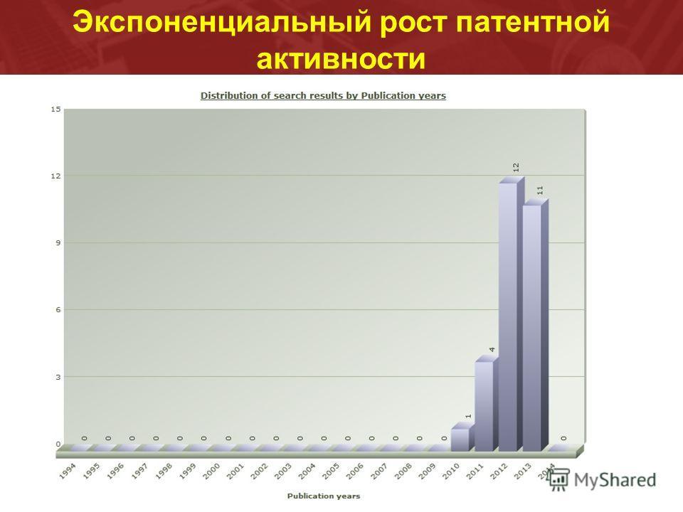 Экспоненциальный рост патентной активности