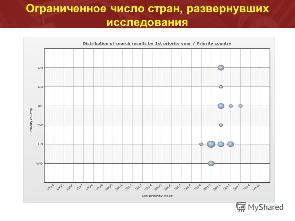 Ограниченное число стран, развернувших исследования