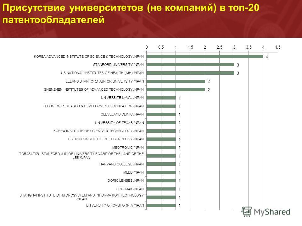 Присутствие университетов (не компаний) в топ-20 патентообладателей