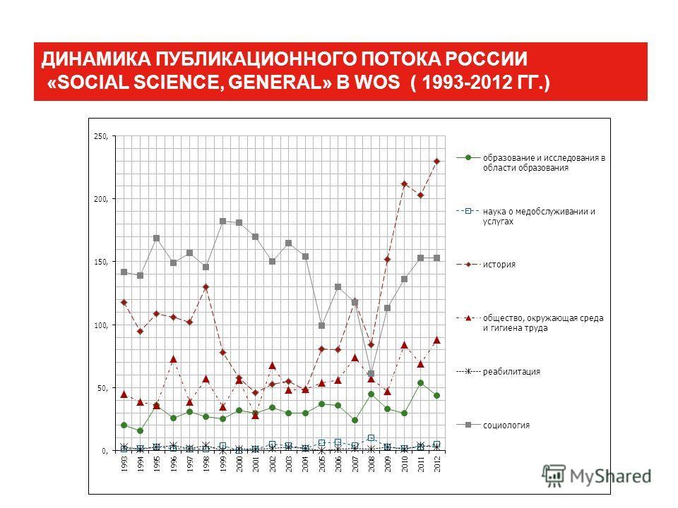 ДИНАМИКА ПУБЛИКАЦИОННОГО ПОТОКА РОССИИ «SOCIAL SCIENCE, GENERAL» В WOS ( 1993-2012 ГГ.)