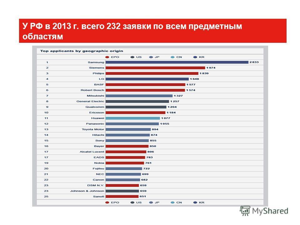 У РФ в 2013 г. всего 232 заявки по всем предметным областям