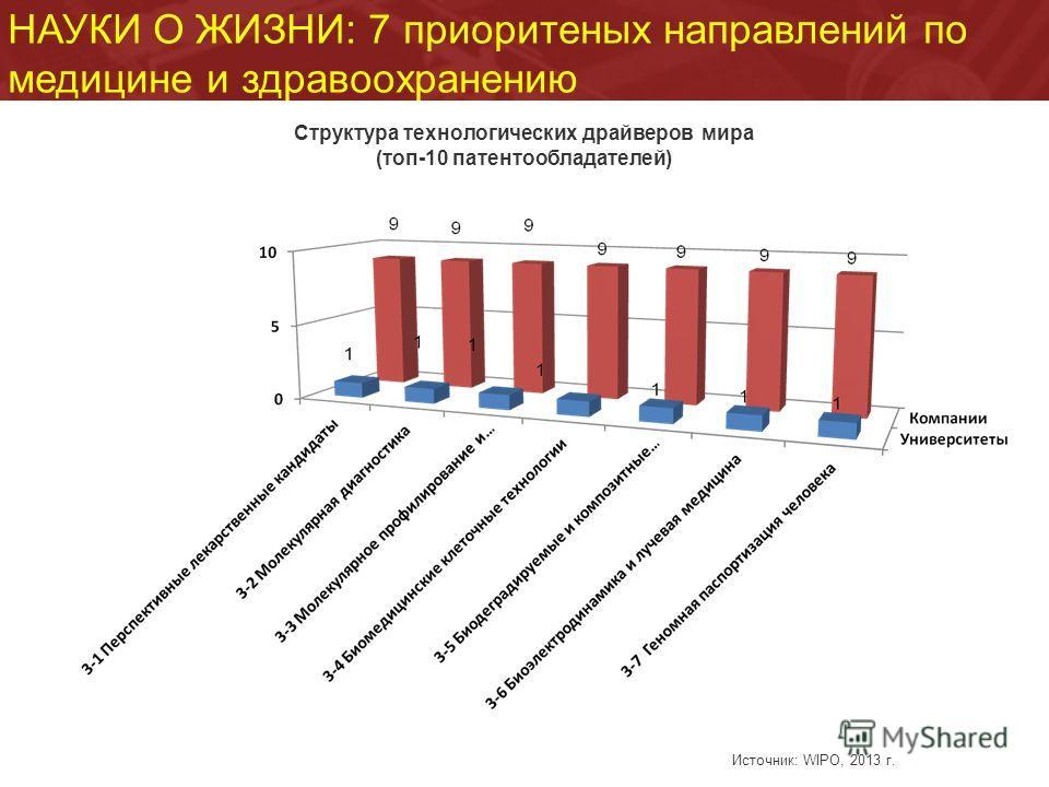 НАУКИ О ЖИЗНИ: 7 приоритеных направлений по медицине и здравоохранению Структура технологических драйверов мира (топ-10 патентообладателей) Источник: WIPO, 2013 г.
