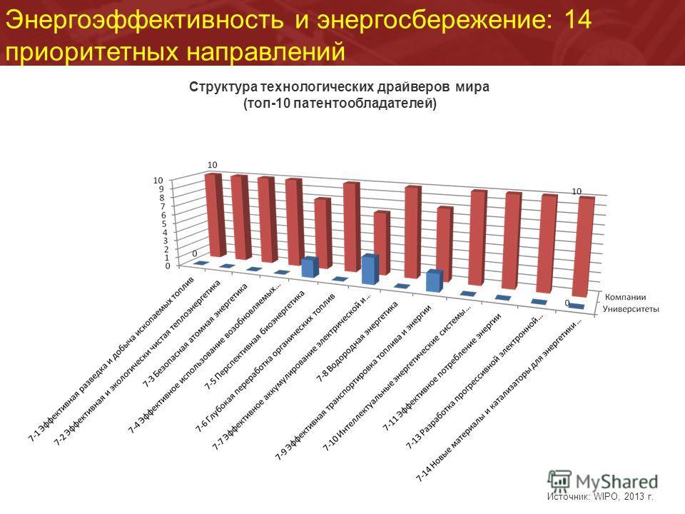 Энергоэффективность и энергосбережение: 14 приоритетных направлений Структура технологических драйверов мира (топ-10 патентообладателей) Источник: WIPO, 2013 г.