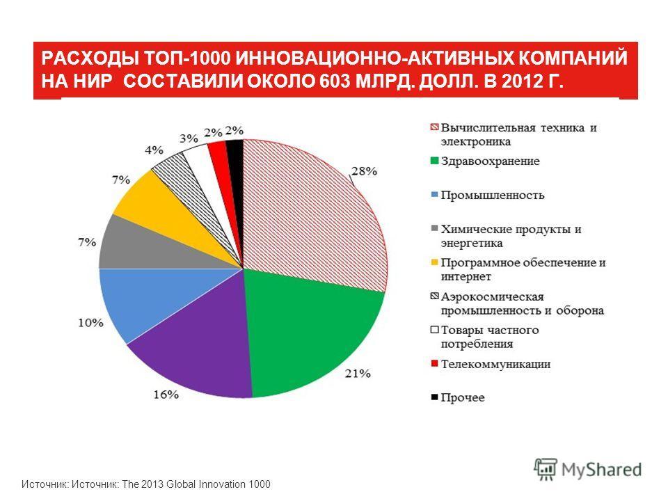 РАСХОДЫ ТОП-1000 ИННОВАЦИОННО-АКТИВНЫХ КОМПАНИЙ НА НИР СОСТАВИЛИ ОКОЛО 603 МЛРД. ДОЛЛ. В 2012 Г. Источник: Источник: The 2013 Global Innovation 1000