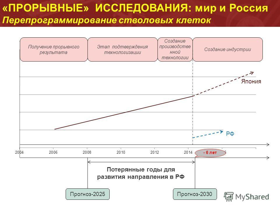 «ПРОРЫВНЫЕ» ИССЛЕДОВАНИЯ: мир и Россия Перепрограммирование стволовых клеток Получение прорывного результата Этап подтверждения технологизации Создание производстве нной технологии Создание индустрии Прогноз-2025Прогноз-2030 Потерянные годы для разви