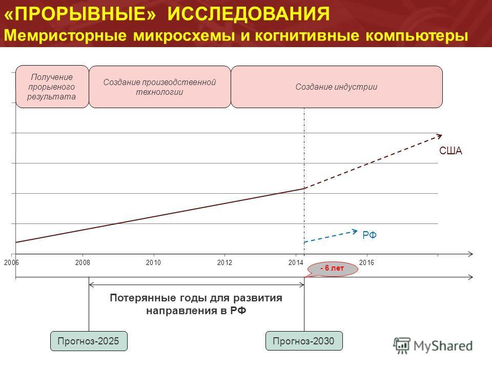 «ПРОРЫВНЫЕ» ИССЛЕДОВАНИЯ Мемристорные микросхемы и когнитивные компьютеры Прогноз-2025 Прогноз-2030 Потерянные годы для развития направления в РФ Создание производственной технологии Создание индустрии США РФ - 6 лет
