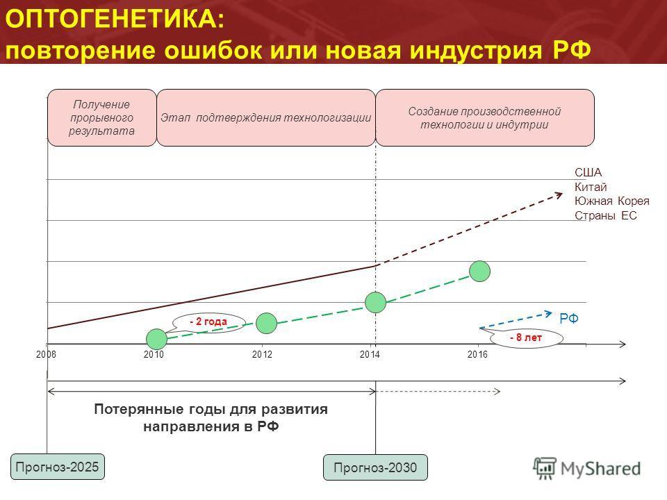 ОПТОГЕНЕТИКА: повторение ошибок или новая индустрия РФ Прогноз-2025 Прогноз-2030 Потерянные годы для развития направления в РФ - 2 года Получение прорывного результата Этап подтверждения технологизации Создание производственной технологии и индутрии