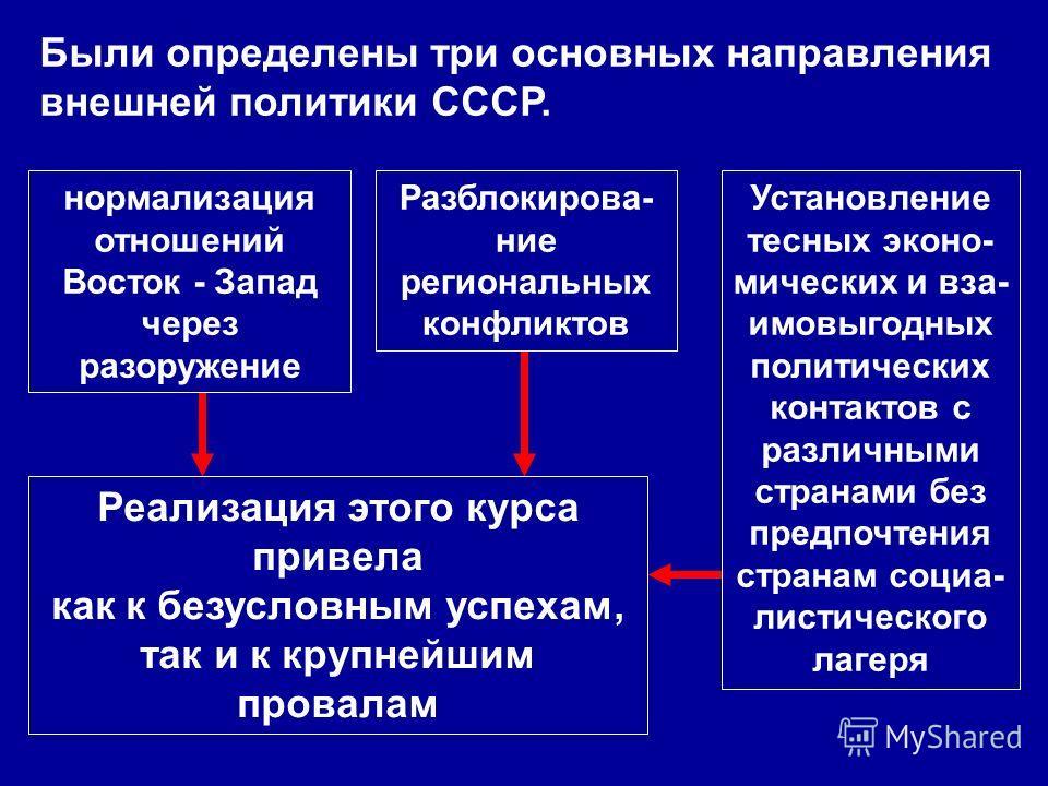 Были определены три основных направления внешней политики СССР. нормализация отношений Восток - Запад через разоружение Разблокирова- ние региональных конфликтов Установление тесных эконо- мических и вза- имовыгодных политических контактов с различны
