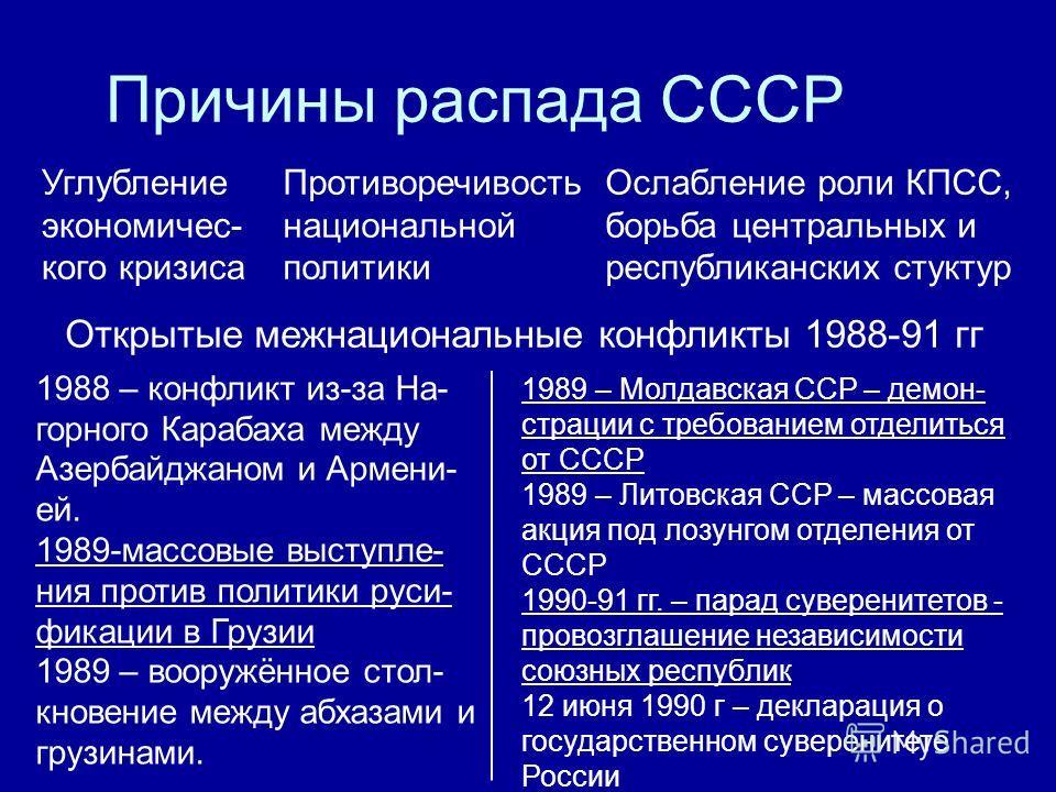 Причины распада СССР Углубление экономичес- кого кризиса Противоречивость национальной политики Ослабление роли КПСС, борьба центральных и республиканских стуктур Открытые межнациональные конфликты 1988-91 гг 1988 – конфликт из-за На- горного Карабах