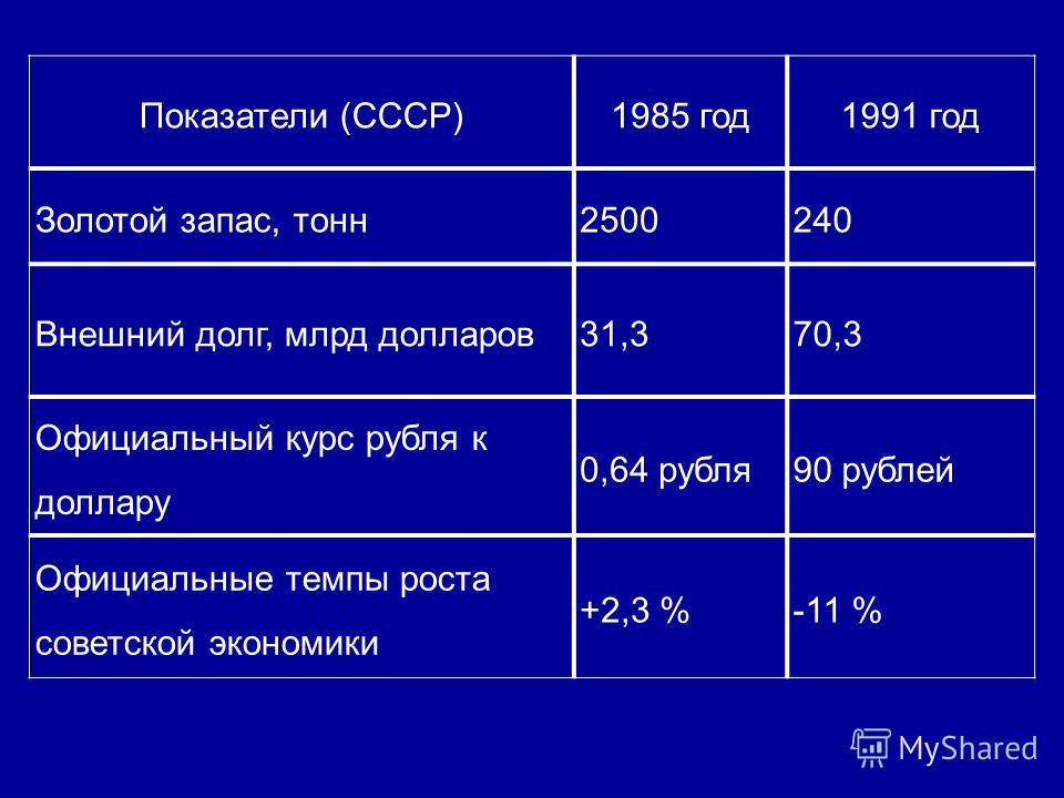 Показатели (СССР)1985 год 1991 год Золотой запас, тонн 2500240 Внешний долг, млрд долларов 31,370,3 Официальный курс рубля к доллару 0,64 рубля 90 рублей Официальные темпы роста советской экономики +2,3 %-11 %
