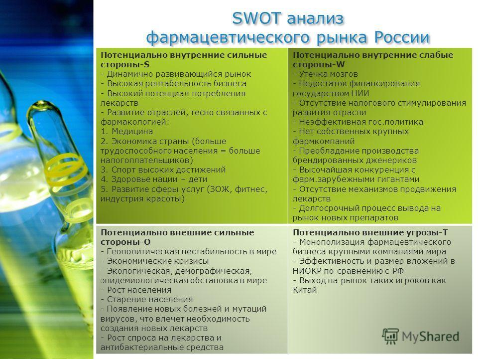 SWOT анализ фармацевтического рынка России Потенциально внутренние сильные стороны-S - Динамично развивающийся рынок - Высокая рентабельность бизнеса - Высокий потенциал потребления лекарств - Развитие отраслей, тесно связанных с фармакологией: 1. Ме
