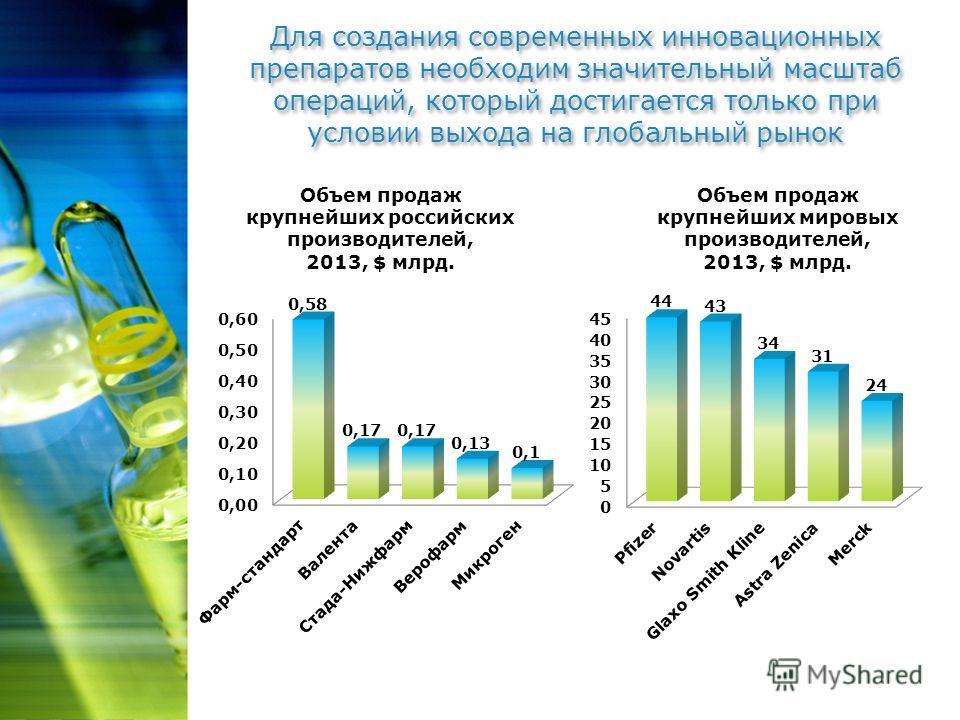 Для создания современных инновационных препаратов необходим значительный масштаб операций, который достигается только при условии выхода на глобальный рынок Объем продаж крупнейших мировых производителей, 2013, $ млрд. Объем продаж крупнейших российс
