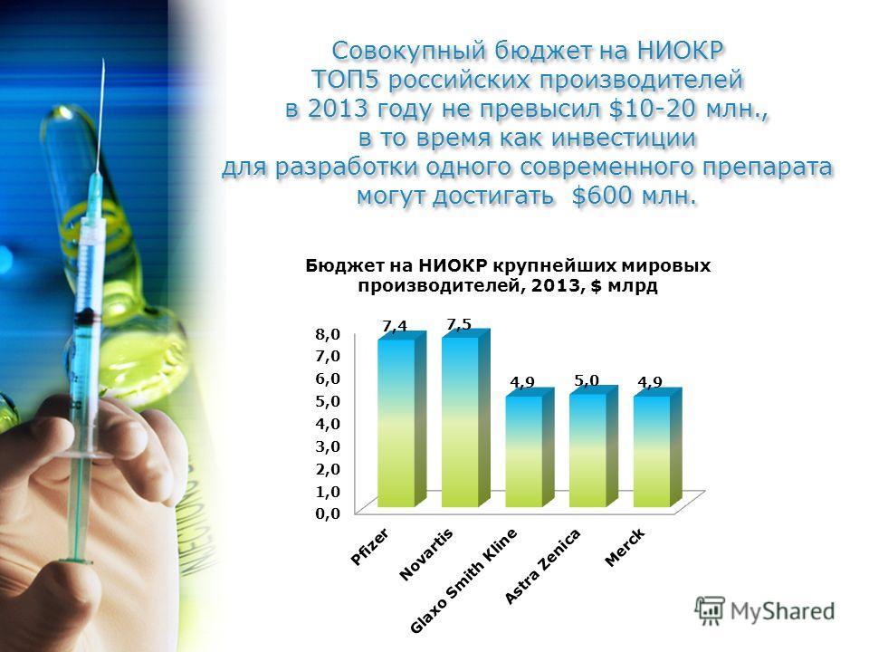 Совокупный бюджет на НИОКР ТОП5 российских производителей в 2013 году не превысил $10-20 млн., в то время как инвестиции для разработки одного современного препарата могут достигать $600 млн. Совокупный бюджет на НИОКР ТОП5 российских производителей