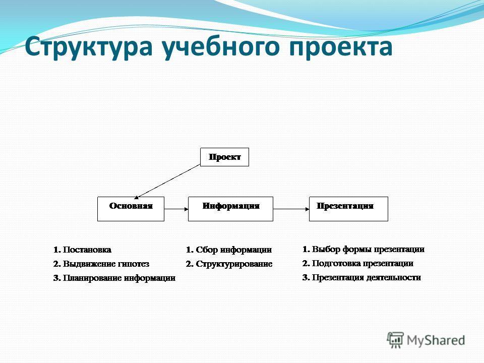 Структура учебного проекта