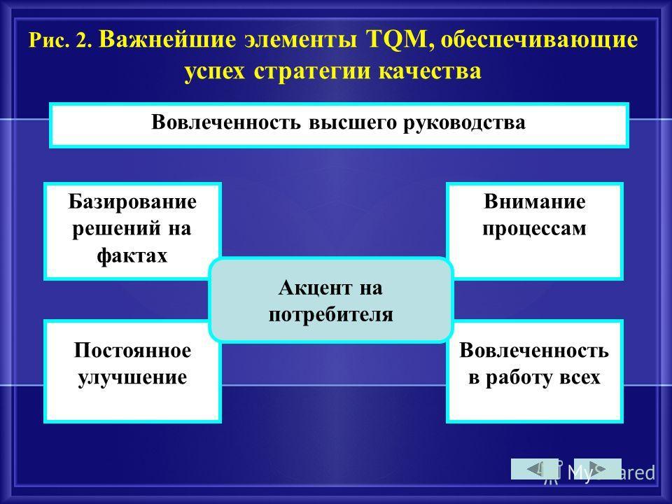 Базирование решений на фактах Постоянное улучшение Рис. 2. Важнейшие элементы TQM, обеспечивающие успех стратегии качества Внимание процессам Вовлеченность в работу всех Вовлеченность высшего руководства Акцент на потребителя