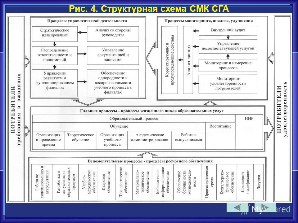 Рис. 4. Структурная схема СМК СГА