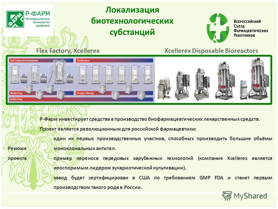 Резюме проекта Р-Фарм инвестирует средства в производство биофармацевтических лекарственных средств. Проект является революционным для российской фармацевтики: один их первых производственных участков, способных производить большие обьёмы моноклональ