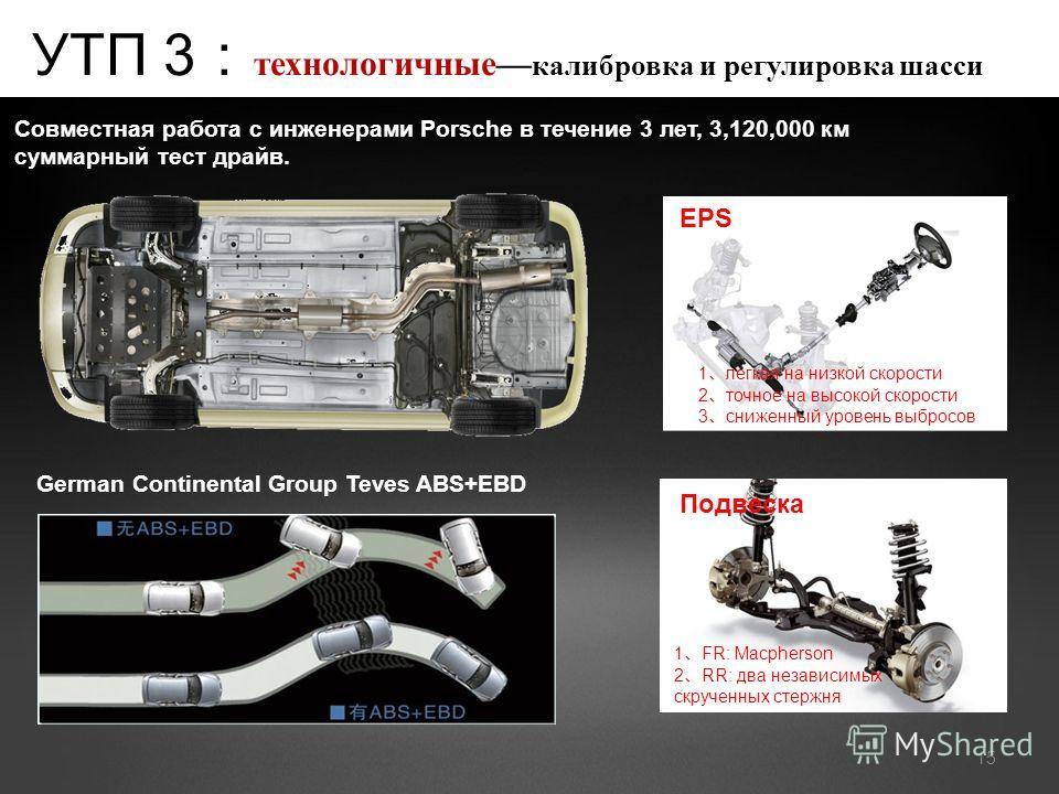 УТП 3 технологичные калибровка и регулировка шасси Совместная работа с инженерами Porsche в течение 3 лет, 3,120,000 км суммарный тест драйв. 15 German Continental Group Teves ABS+EBD EPS 1 легкая на низкой скорости 2 точное на высокой скорости 3 сни