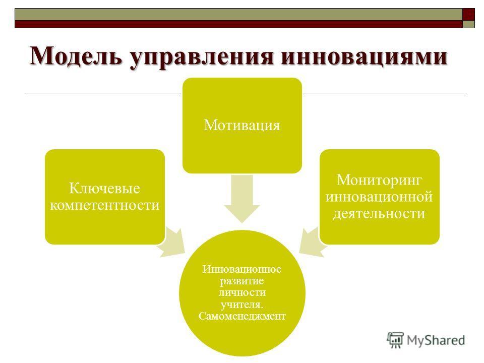 Модель управления инновациями Инновационное развитие личности учителя. Самоменеджмент Ключевые компетентности Мотивация Мониторинг инновационной деятельности