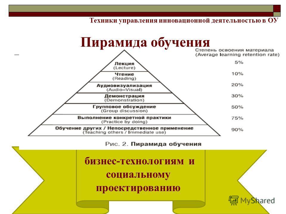 бизнес-технологиям и социальному проектированию Техники управления инновационной деятельностью в ОУ Пирамида обучения