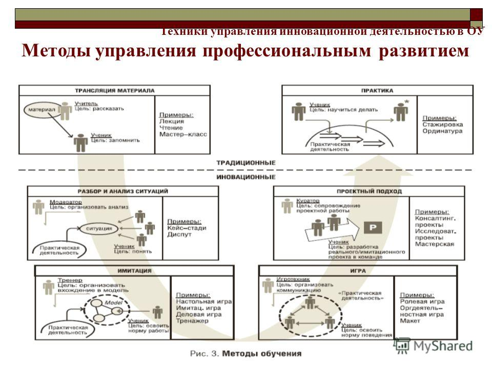 Техники управления инновационной деятельностью в ОУ Методы управления профессиональным развитием